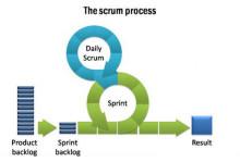 scrum-process700x475